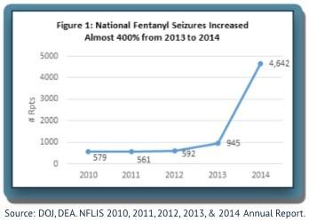 Fentanyl-Statistics
