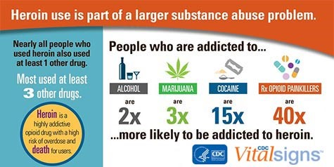 heroin-use-is-a-part-of-a-larger-substance-abuse-problem