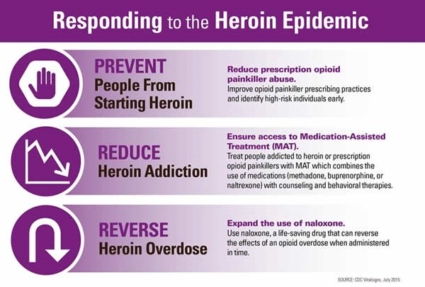 responding-to-the-heroin-epidemic